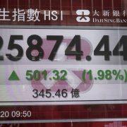 "BERZANSKA ""MANIJA"" U KINI DELOVALA GLOBALNO Rast vrednosti indeksa u Aziji, Evropi i SAD"