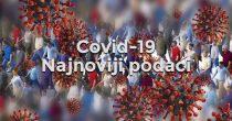 U Srbiji vakcinisano više od milion građana, za dan zaražena još 2.561 osoba