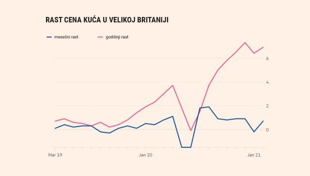Bum na tržištu nekretnina u Velikoj Britaniji - Biznis.rs